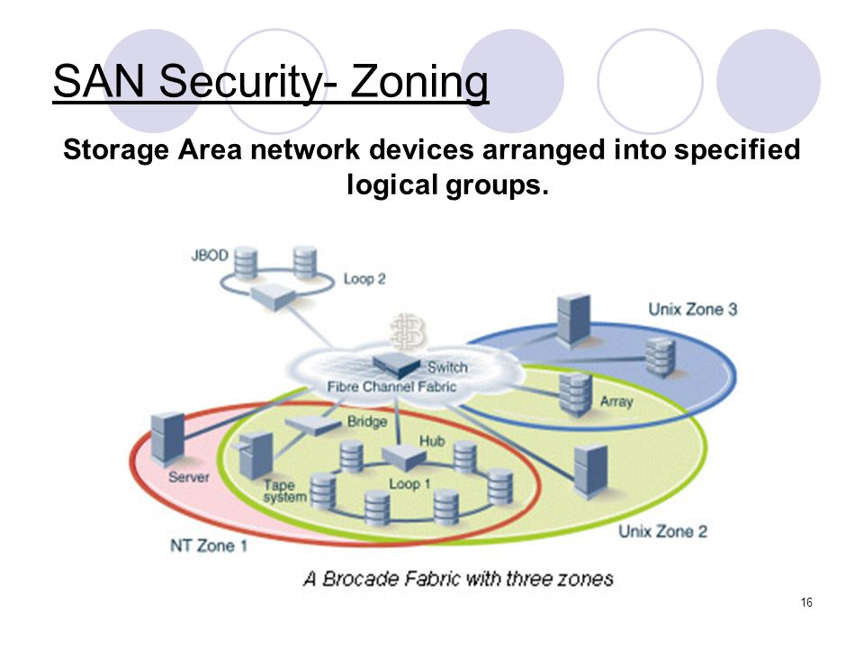 17 SAN Security- Zoning(cont'd) What is san zoning.