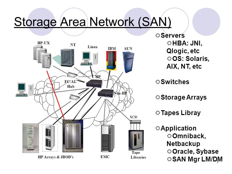 4 A san configuration = Fibre Channel Legend San Switches NT Server IBM: AIX HPUX servers SUN:solaris Linux servers SAN switches Storage array San switches