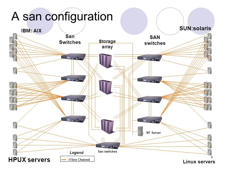 5 San Components Server systems  IBM(RS6000), SUN(E10000), HP(superdome), DELL) Storages Device  EMC(Clarion), HDS(9900), IBM(shark), HP(xp1024) Fibre Channel Switches, hubs  Brocade, Mac-data, Cisco Backup devices  tape library (Storage Tech ) Management & backup software  Veritas backup, HP openview, Legato, CA unicenter