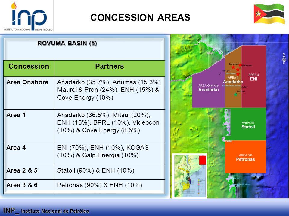 INP_ Instituto Nacional de Petróleo ConcessionPartners Area OnshoreAnadarko (35.7%), Artumas (15.3%) Maurel & Pron (24%), ENH (15%) & Cove Energy (10%) Area 1Anadarko (36.5%), Mitsui (20%), ENH (15%), BPRL (10%), Videocon (10%) & Cove Energy (8.5%) Area 4ENI (70%), ENH (10%), KOGAS (10%) & Galp Energia (10%) Area 2 & 5Statoil (90%) & ENH (10%) Area 3 & 6Petronas (90%) & ENH (10%) ROVUMA BASIN (5) CONCESSION AREAS