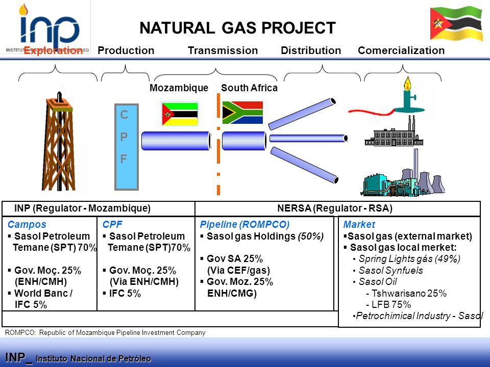 INP_ Instituto Nacional de Petróleo CPFCPF TransmissionDistribution Campos  Sasol Petroleum Temane (SPT) 70%  Gov.