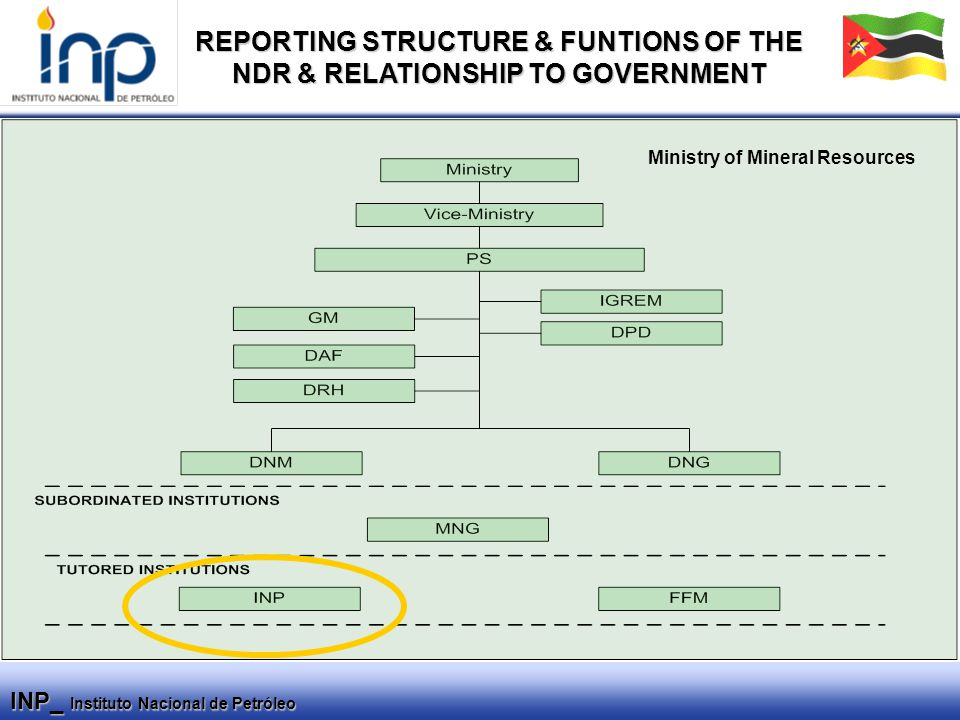 INP_ Instituto Nacional de Petróleo REPORTING STRUCTURE & FUNTIONS OF THE NDR & RELATIONSHIP TO GOVERNMENT Ministry of Mineral Resources