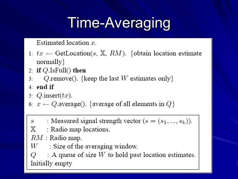 Time-Averaging