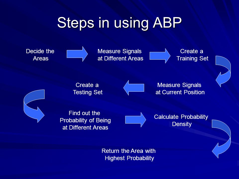 Steps in using ABP Decide the Areas Measure Signals at Different Areas Create a Training Set Measure Signals at Current Position Create a Testing Set Find out the Probability of Being at Different Areas Calculate Probability Density Return the Area with Highest Probability