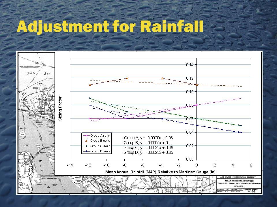 Adjustment for Rainfall