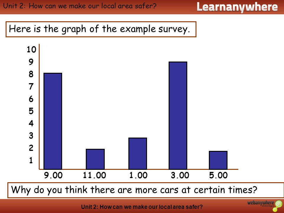 Geography Unit 2: How can we make our local area safer? Here is the graph of the example survey. 9.00 11.00 1.00 3.00 5.00 10 9 8 7 6 5 4 3 2 1 Why do