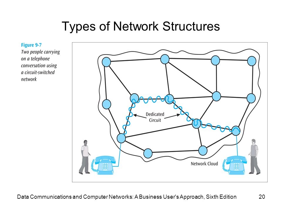 Types of Network Structures 20Data Communications and Computer Networks: A Business User's Approach, Sixth Edition
