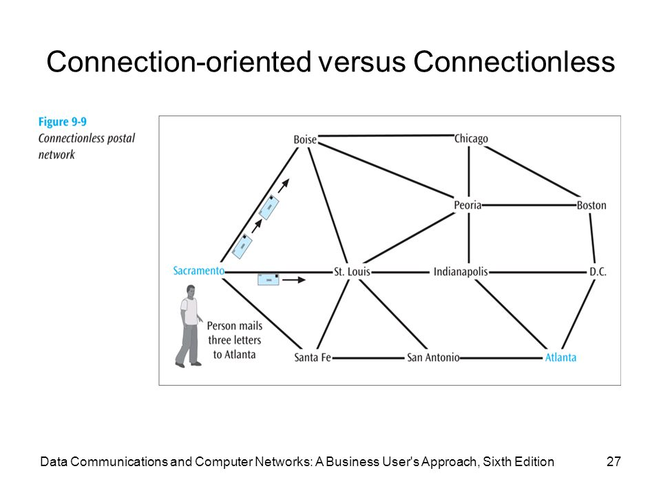 Connection-oriented versus Connectionless 27Data Communications and Computer Networks: A Business User's Approach, Sixth Edition