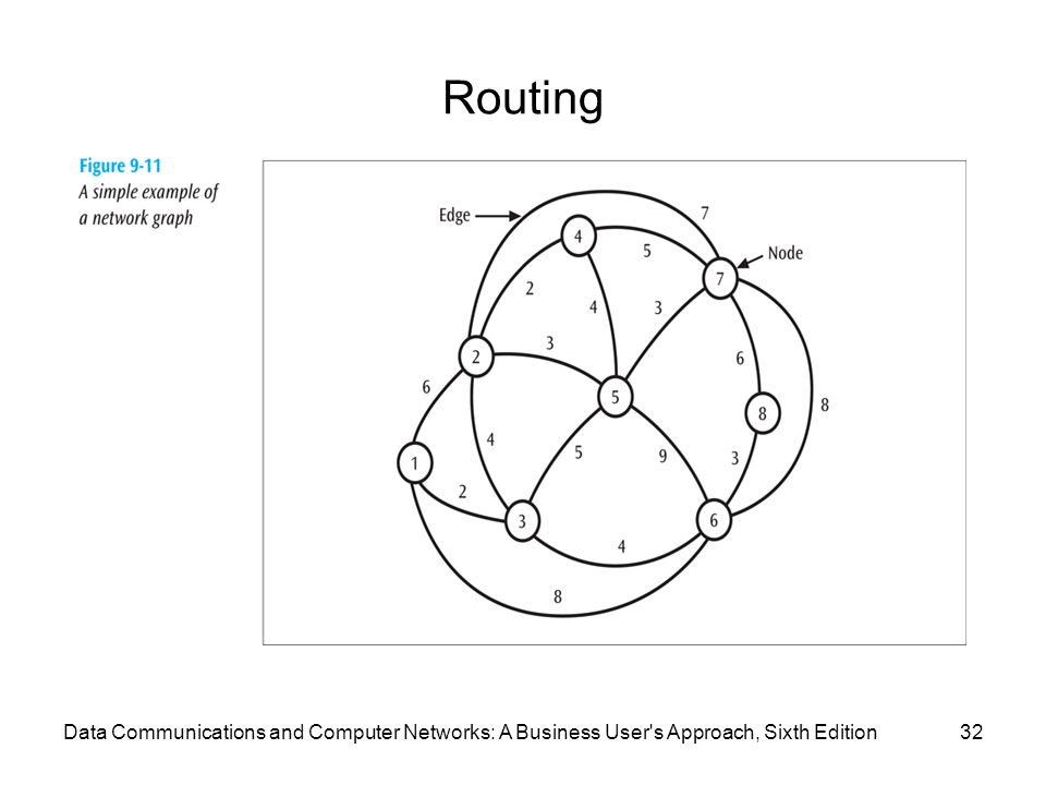 Routing 32Data Communications and Computer Networks: A Business User's Approach, Sixth Edition