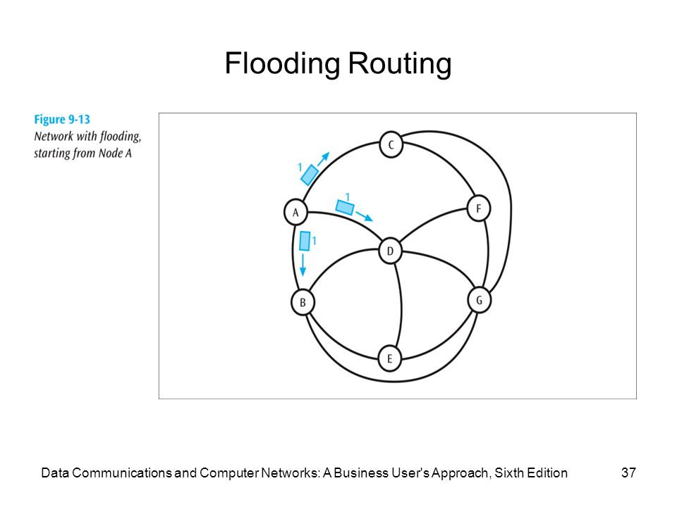Flooding Routing 37Data Communications and Computer Networks: A Business User's Approach, Sixth Edition