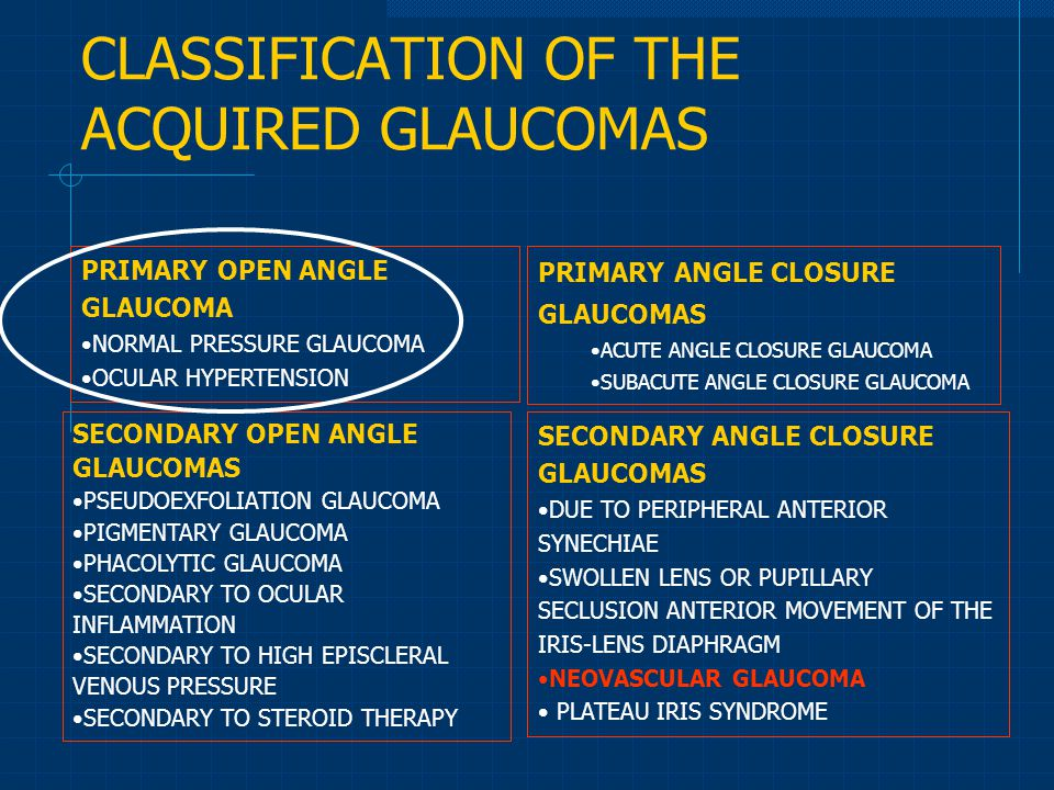 CLASSIFICATION OF THE ACQUIRED GLAUCOMAS PRIMARY OPEN ANGLE GLAUCOMA NORMAL PRESSURE GLAUCOMA OCULAR HYPERTENSION SECONDARY OPEN ANGLE GLAUCOMAS PSEUDOEXFOLIATION GLAUCOMA PIGMENTARY GLAUCOMA PHACOLYTIC GLAUCOMA SECONDARY TO OCULAR INFLAMMATION SECONDARY TO HIGH EPISCLERAL VENOUS PRESSURE SECONDARY TO STEROID THERAPY PRIMARY ANGLE CLOSURE GLAUCOMAS ACUTE ANGLE CLOSURE GLAUCOMA SUBACUTE ANGLE CLOSURE GLAUCOMA SECONDARY ANGLE CLOSURE GLAUCOMAS DUE TO PERIPHERAL ANTERIOR SYNECHIAE SWOLLEN LENS OR PUPILLARY SECLUSION ANTERIOR MOVEMENT OF THE IRIS-LENS DIAPHRAGM NEOVASCULAR GLAUCOMA PLATEAU IRIS SYNDROME