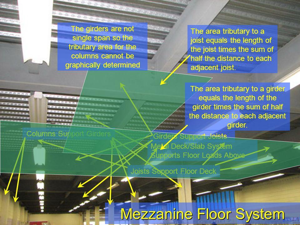 Mezzanine Floor System Metal Deck/Slab System Supports Floor Loads Above Joists Support Floor Deck Girders Support Joists Columns Support Girders The
