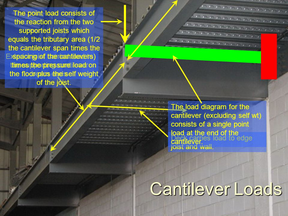 Cantilever Loads Deck carries load to edge joist and wall. Exterior joist carried load to the supporting cantilever beam ends The load diagram for the