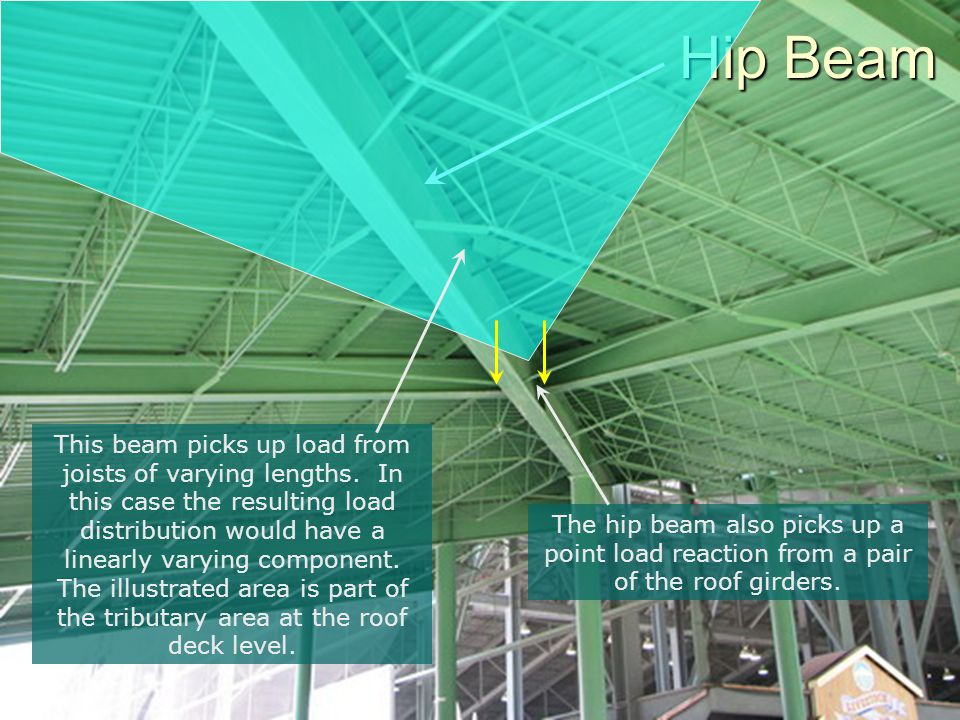 Hip Beam This beam picks up load from joists of varying lengths. In this case the resulting load distribution would have a linearly varying component.