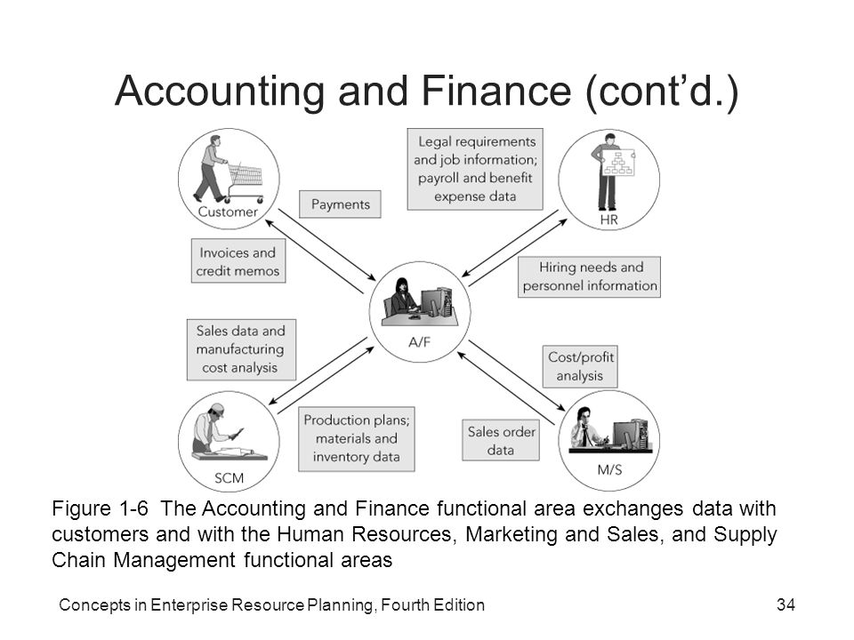 Concepts in Enterprise Resource Planning, Fourth Edition34 Accounting and Finance (cont'd.) Figure 1-6 The Accounting and Finance functional area exch