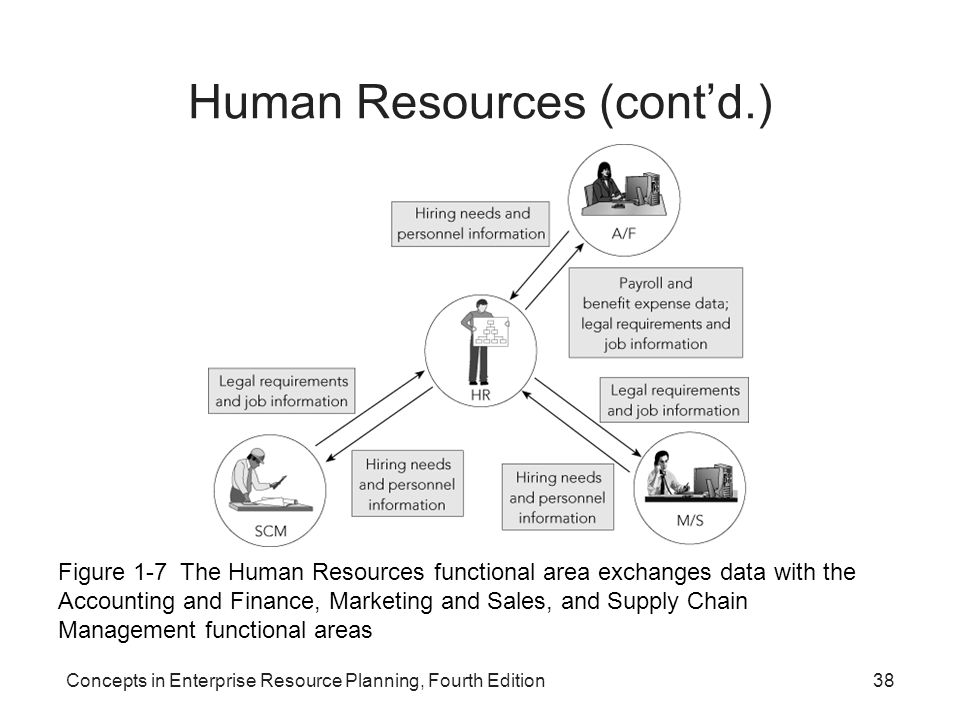 Concepts in Enterprise Resource Planning, Fourth Edition38 Human Resources (cont'd.) Figure 1-7 The Human Resources functional area exchanges data wit
