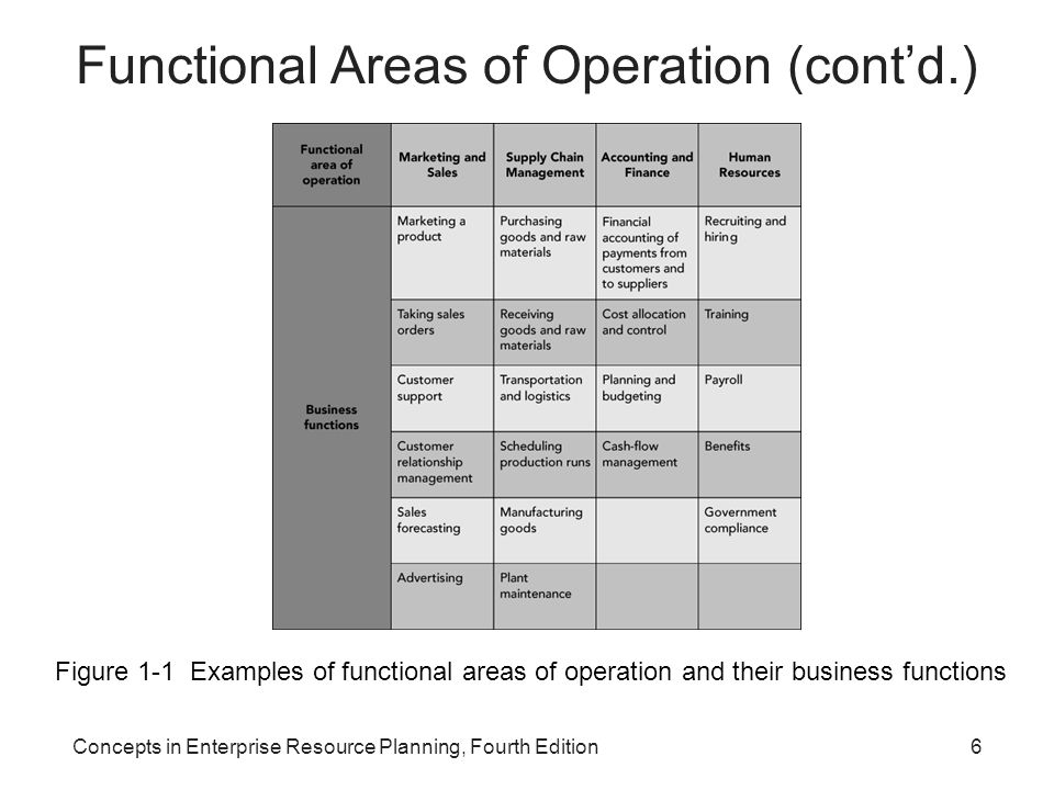 Concepts in Enterprise Resource Planning, Fourth Edition17 Supply Chain Management Functions within Supply Chain Management –Making the coffee (manufacturing/production) –Buying raw materials (purchasing) Production planning requires sales forecasts from M/S functional area –Sales forecasts: Analyses that attempt to predict the future sales of a product