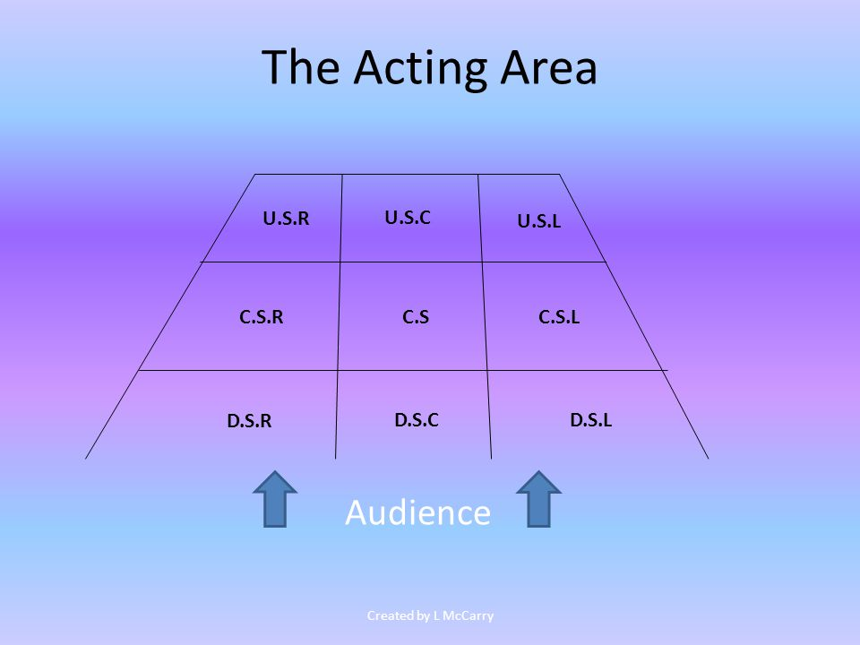 The Acting Area What does this ground plan symbol represent? Created by L McCarry