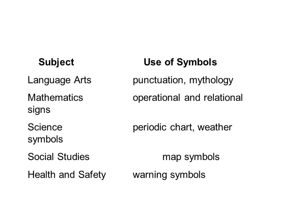 Subject Use of Symbols Language Arts punctuation, mythology Mathematics operational and relational signs Science periodic chart, weather symbols Socia