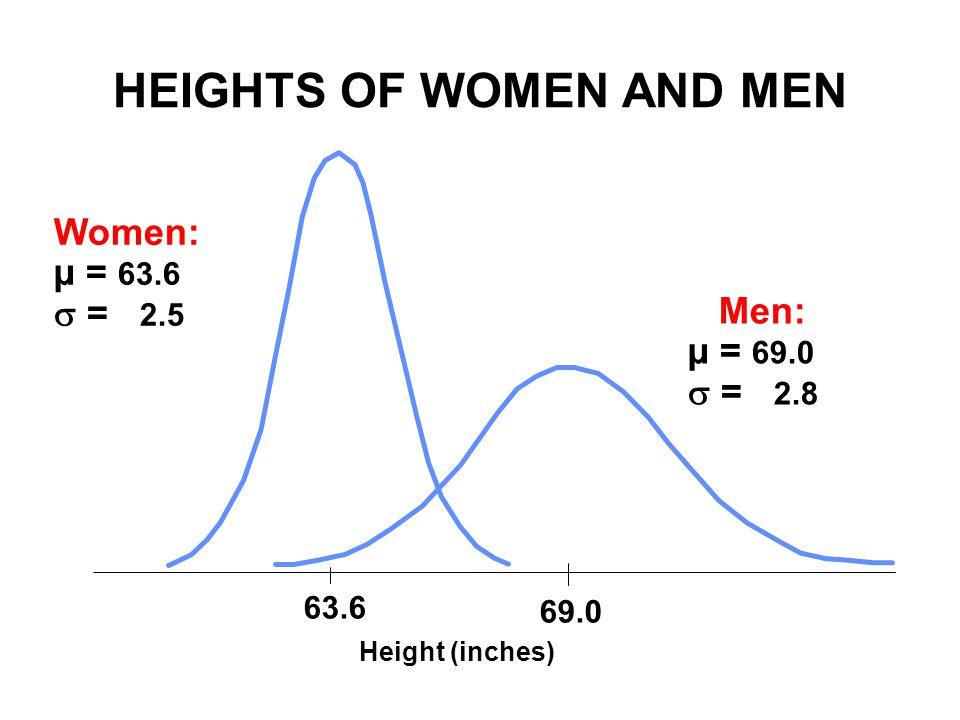HEIGHTS OF WOMEN AND MEN Men: µ = 69.0  = 2.8 69.0 63.6 Height (inches) Women: µ = 63.6  = 2.5