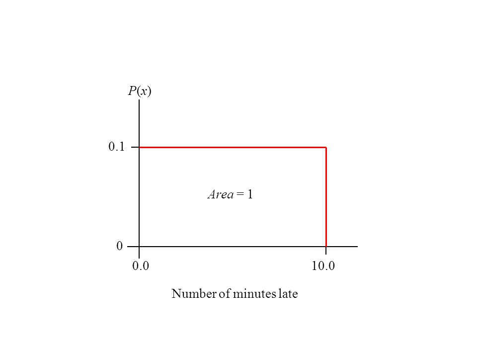 0.010.0 0 0.1 Number of minutes late P(x)P(x) Area = 1