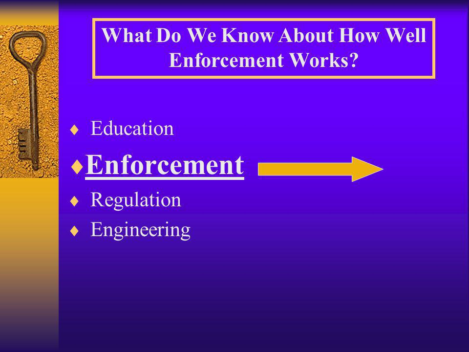  Education  Enforcement  Regulation  Engineering What Do We Know About How Well Enforcement Works?