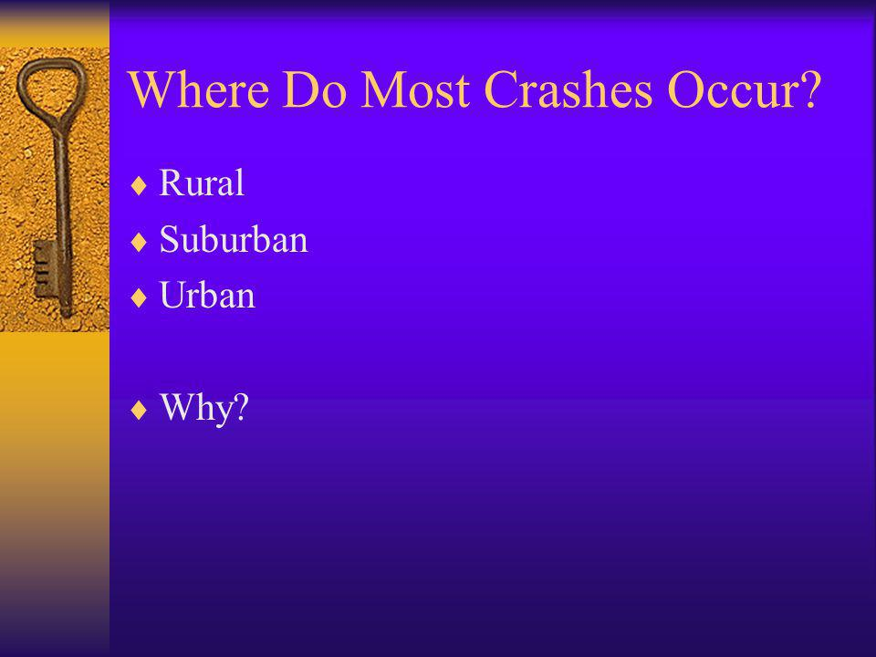 Where Do Most Crashes Occur?  Rural  Suburban  Urban  Why?