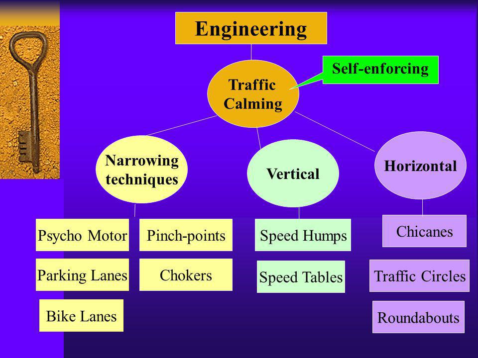 Chicanes Speed Humps Engineering Narrowing techniques Traffic Calming Vertical Horizontal Self-enforcing Traffic Circles Roundabouts Psycho MotorPinch-points ChokersParking Lanes Speed Tables Bike Lanes