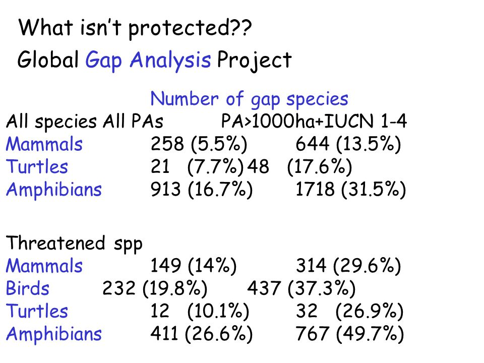 What isn't protected?? Global Gap Analysis Project Number of gap species All speciesAll PAs PA>1000ha+IUCN 1-4 Mammals258 (5.5%)644 (13.5%) Turtles21