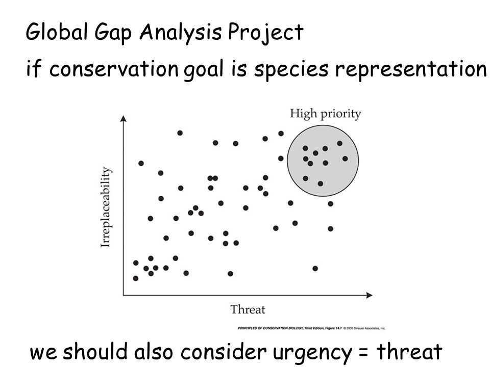Global Gap Analysis Project if conservation goal is species representation we should also consider urgency = threat