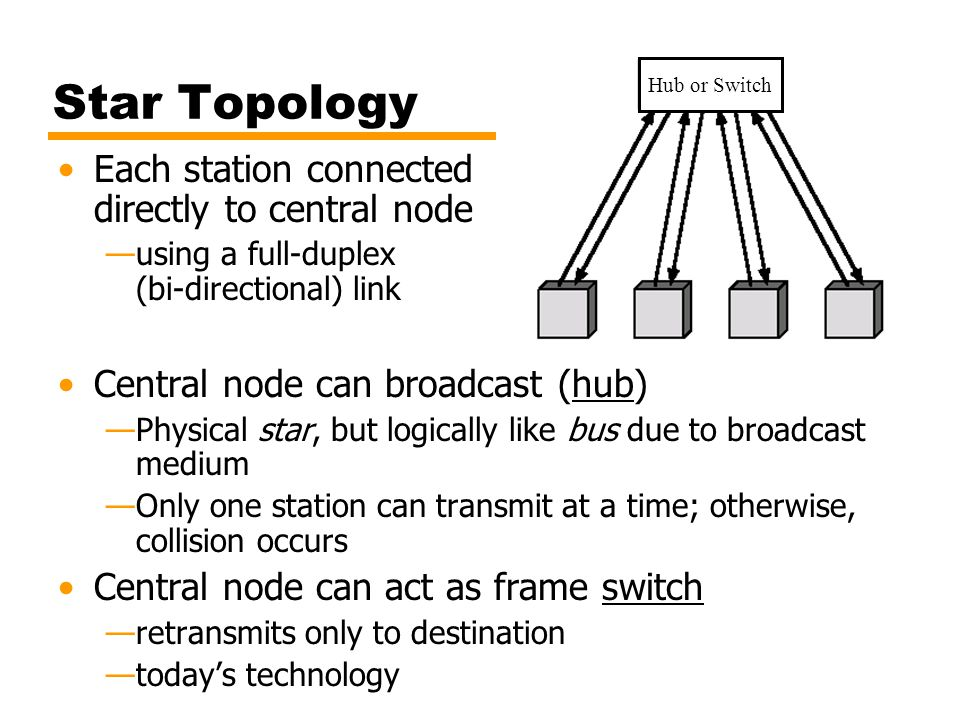 Star Topology Each station connected directly to central node —using a full-duplex (bi-directional) link Central node can broadcast (hub) —Physical st