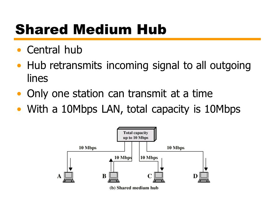 Shared Medium Hub Central hub Hub retransmits incoming signal to all outgoing lines Only one station can transmit at a time With a 10Mbps LAN, total c