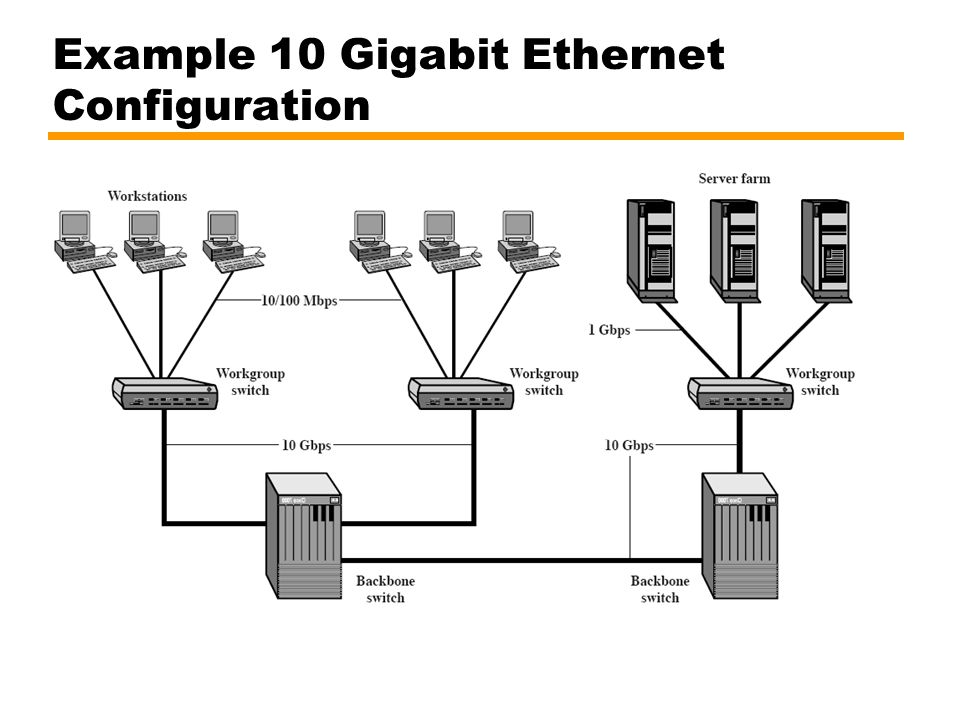 Example 10 Gigabit Ethernet Configuration