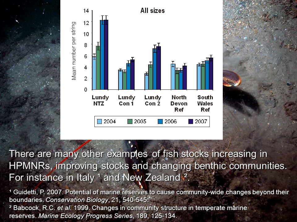 There are many other examples of fish stocks increasing in HPMNRs, improving stocks and changing benthic communities. For instance in Italy ¹ and New