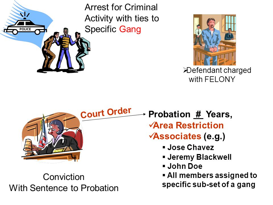 Probation # Years, Area Restriction Associates (e.g.)  Jose Chavez  Jeremy Blackwell  John Doe  All members assigned to specific sub-set of a gang