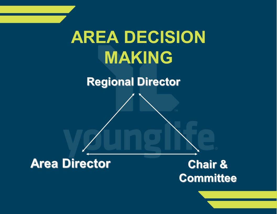 AREA DECISION MAKING Chair & Committee Area Director Regional Director