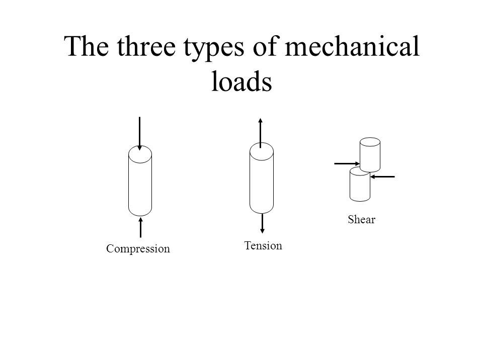 Compression Tension Shear The three types of mechanical loads