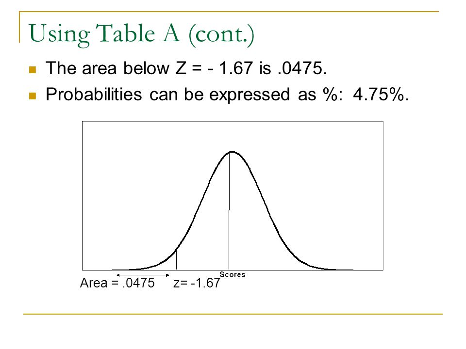 Using Table A (cont.) The area below Z = - 1.67 is.0475. Probabilities can be expressed as %: 4.75%. Area =.0475 z= -1.67