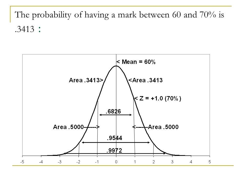 The probability of having a mark between 60 and 70% is.3413 :