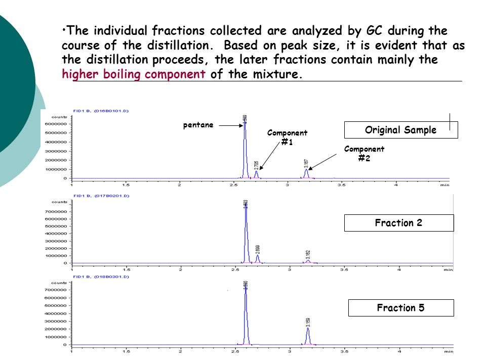 The individual fractions collected are analyzed by GC during the course of the distillation. Based on peak size, it is evident that as the distillatio