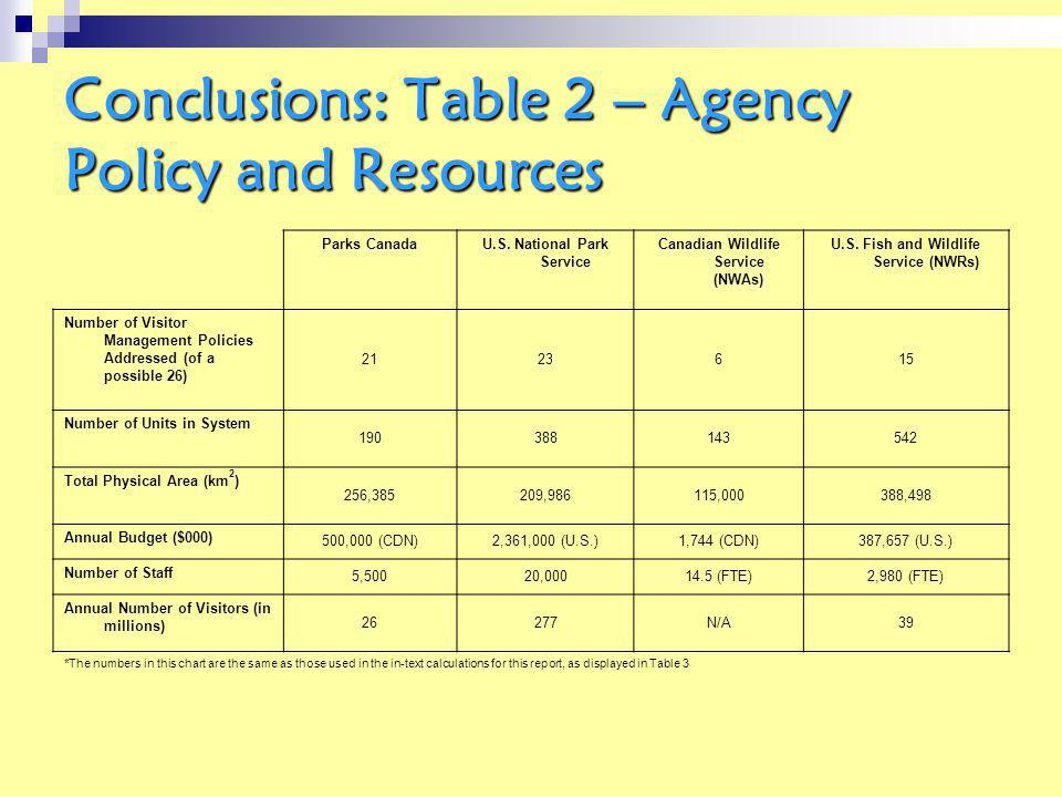 Conclusions: Table 2 – Agency Policy and Resources Parks CanadaU.S.