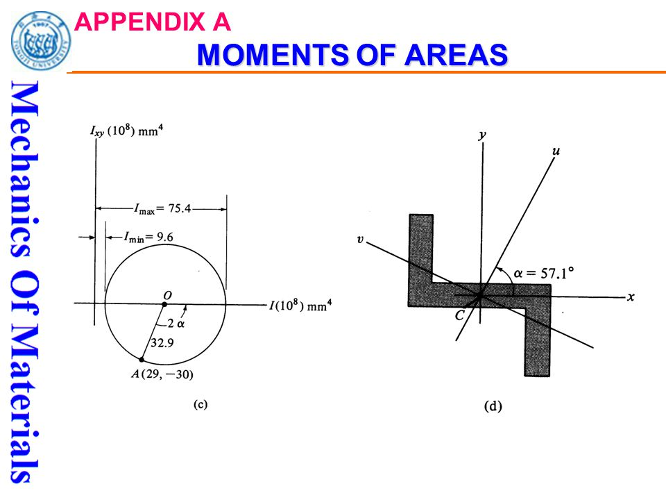 MOMENTS OF AREAS APPENDIX A MOMENTS OF AREAS