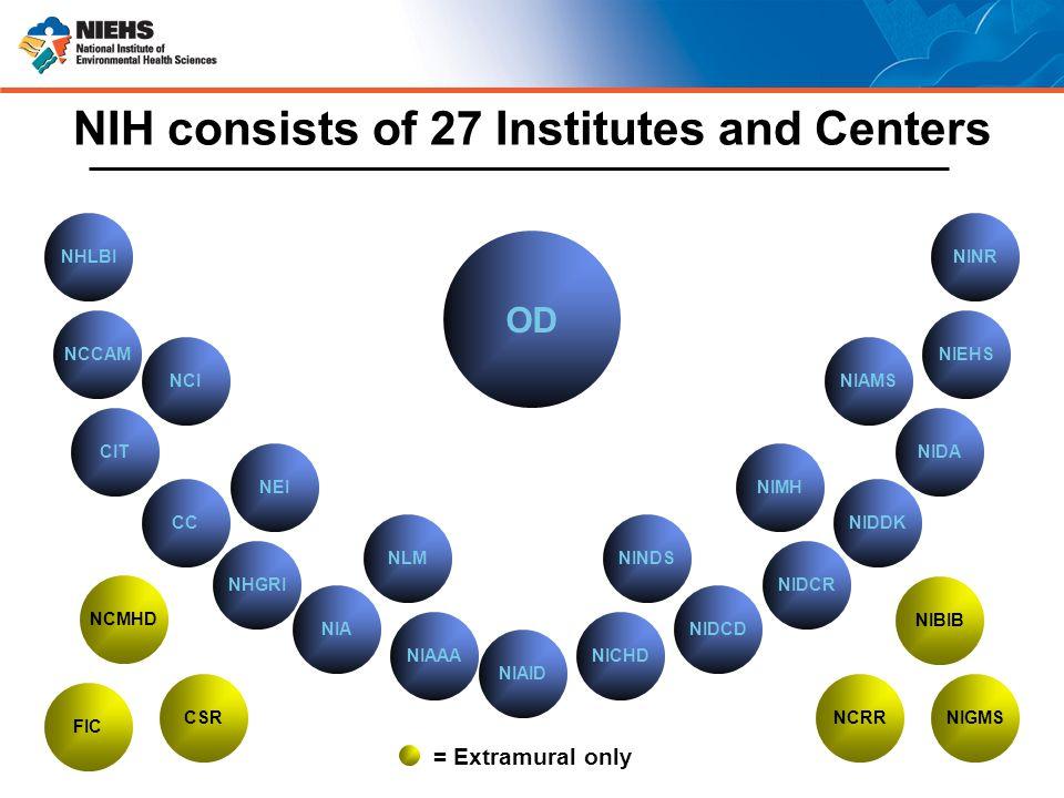 NIH consists of 27 Institutes and Centers = Extramural only NEI NCI NHLBI NLMNINDS NIMH NIAMS NINR NCCAM CIT CC NHGRI NIA NIAAA NIAID NICHD NIDCD NIDCR NIDDK NIDA NIEHS OD NIGMSNCRR NIBIB NCMHD FIC CSR