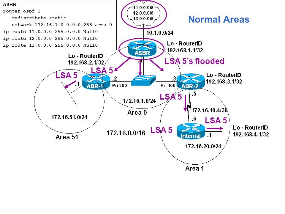 Normal Areas LSA 5 LSA 5's flooded LSA 5 ASBR router ospf 1 redistribute static network 172.16.1.0 0.0.0.255 area 0 ip route 11.0.0.0 255.0.0.0 Null0 ip route 12.0.0.0 255.0.0.0 Null0 ip route 13.0.0.0 255.0.0.0 Null0