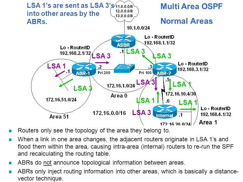 Multi Area OSPF Normal Areas LSA 1 LSA 3 LSA 1 LSA 3 n Routers only see the topology of the area they belong to.