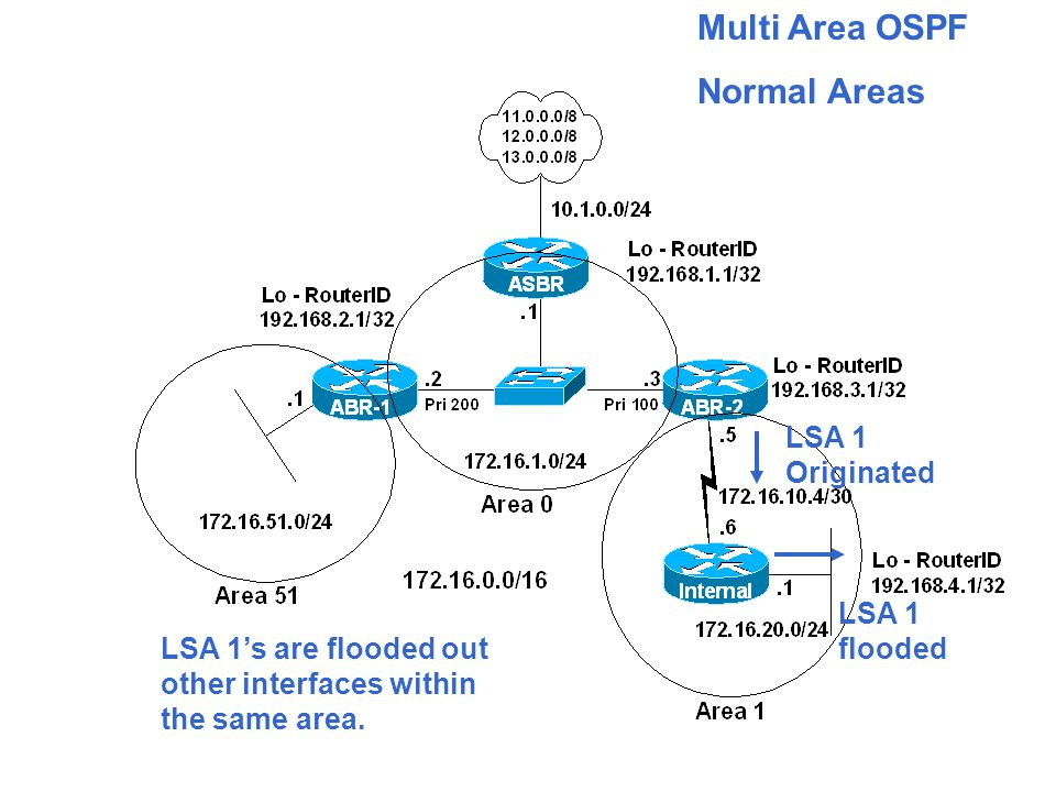 Multi Area OSPF Normal Areas LSA 1 Originated LSA 1's are flooded out other interfaces within the same area.