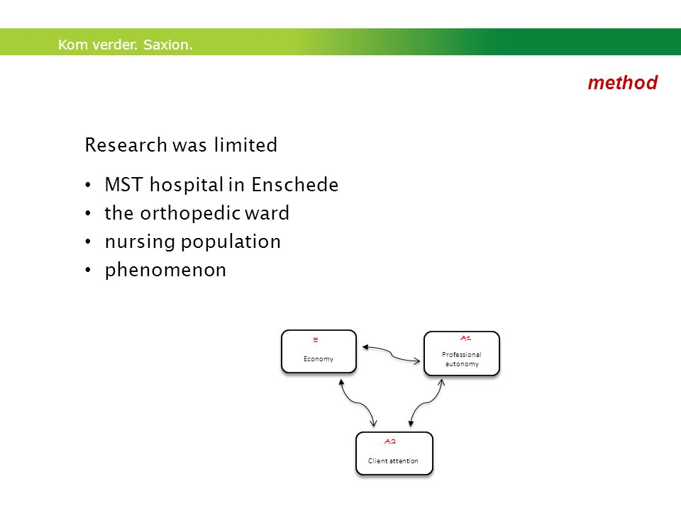 Kom verder. Saxion. Research was limited MST hospital in Enschede the orthopedic ward nursing population phenomenon method A1 Professional autonomy A2