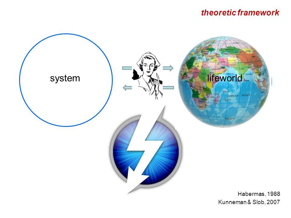 lifeworldsystem theoretic framework Habermas, 1988 Kunneman & Slob, 2007