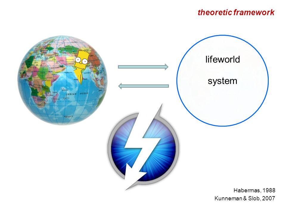 theoretic framework Habermas, 1988 Kunneman & Slob, 2007 system lifeworld