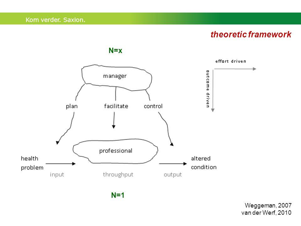 Kom verder. Saxion. theoretic framework N=1 N=x Weggeman, 2007 van der Werf, 2010